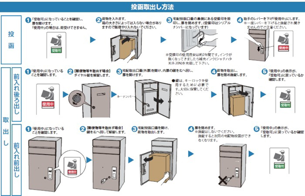 YKKAP_戸建て向け宅配ポスト_05